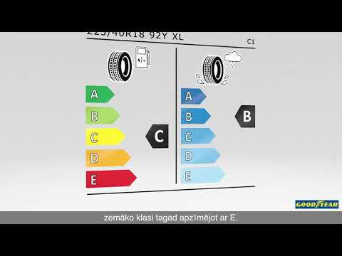 New Tire Labelling Regulation (EU) 2021/740