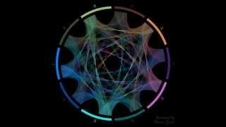 Flow of Pi