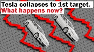 Tesla COLLAPSES to First Target... What Happens Now?