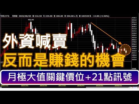 可成(2474) I 外資喊賣調降目標價,反而是賺錢的機會?  I  台股股票分析 I