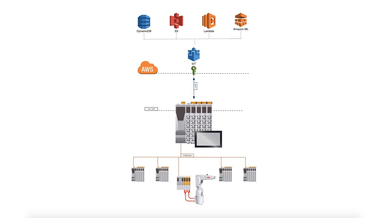 Hello B&R: IIoT with MQTT and AWS