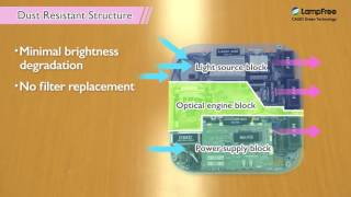 [CASIO Lamp Free Projectors] Dust Resistant Design