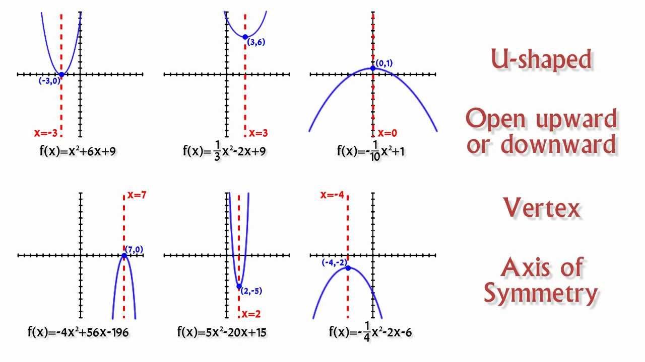 Graphing Quadratic Functions Using Vertex Form - YouTube