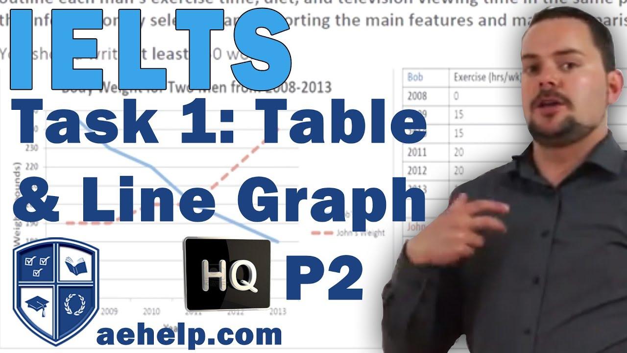 List of Top Websites Like Ielts-tips.net