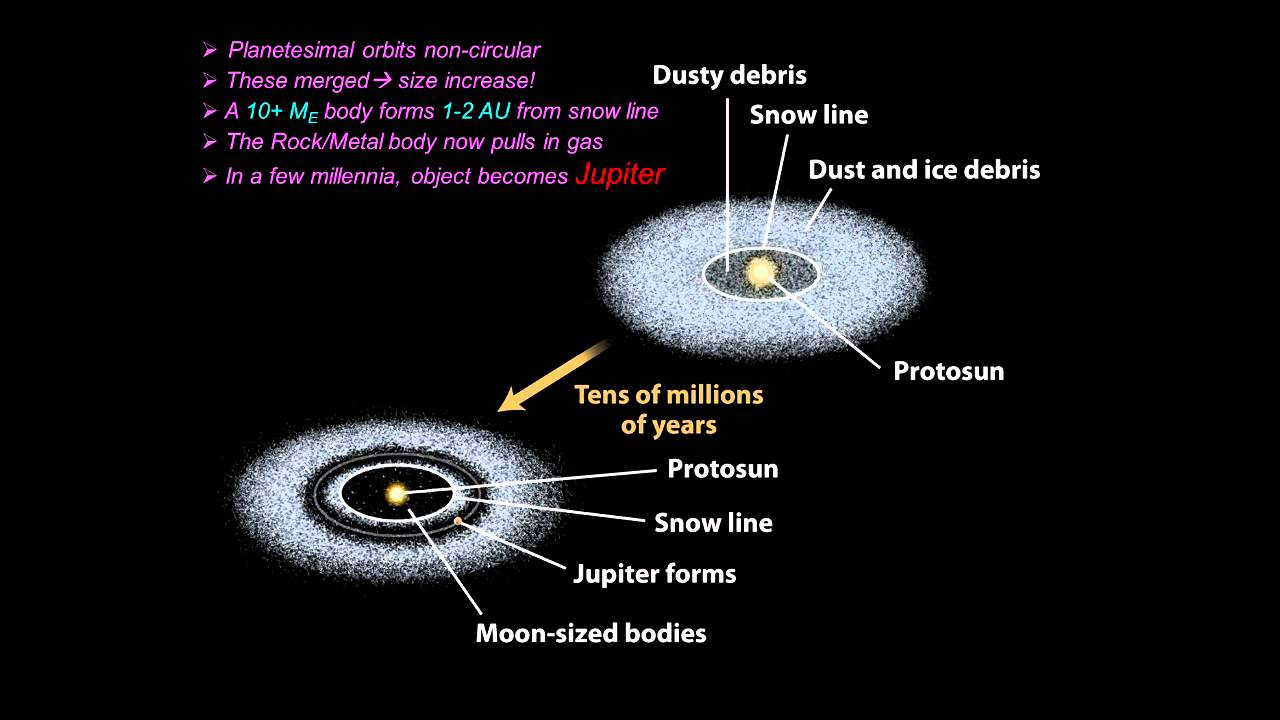 formation and evolution of the solar system - photo #9