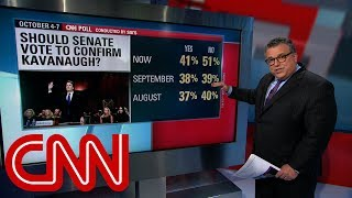 CNN Poll: Majority oppose Brett Kavanaugh's confirmation