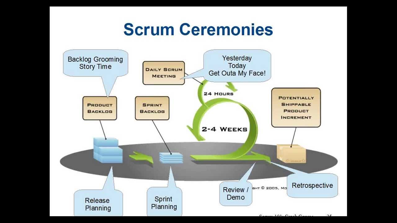 powerpoint agile scrum diagram powerpoint get free image