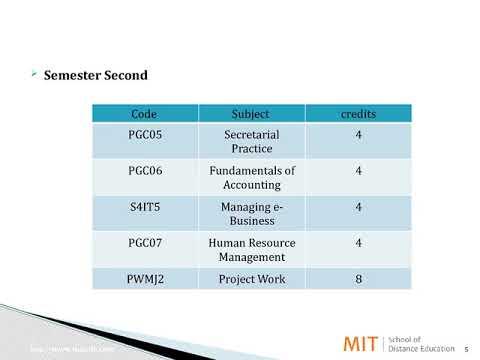 Post Graduate Certificate in Management   Modern Office