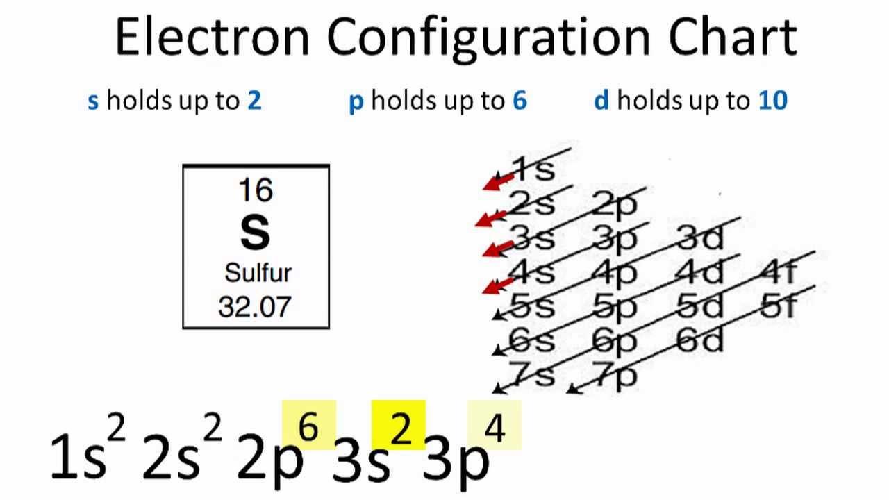 Sulfur Electron Configuration - YouTube