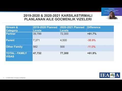 Feriha Güney ile 2020 Avustralya Bütçesi - Avustralya'da Eğitim ve Göç Bülteni -  201011