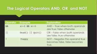 Learn Programming in Java - Lesson 08 : If-Else statement