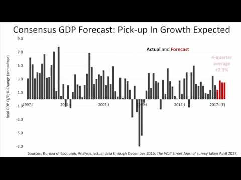 Sterling Financial on Answers About the Future of the Economy and Stocks