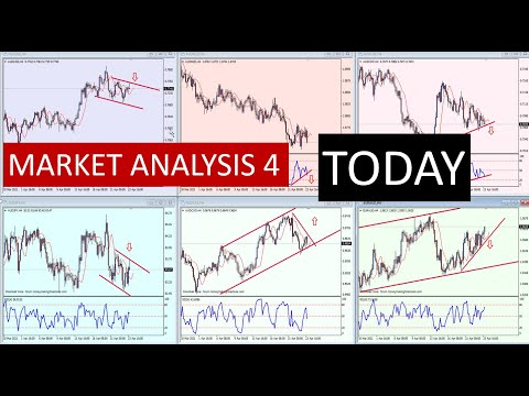 Detailed ForexMarket analysis using the Relative Strength chart layout and Support and Resistance