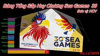 Bảng Tổng Sắp Huy Chương Sea Games 30 Theo Ngày