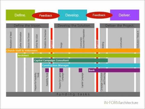 InForm Architecture - Church Project Process.wmv