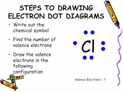 electron dot diagram youtube. Black Bedroom Furniture Sets. Home Design Ideas