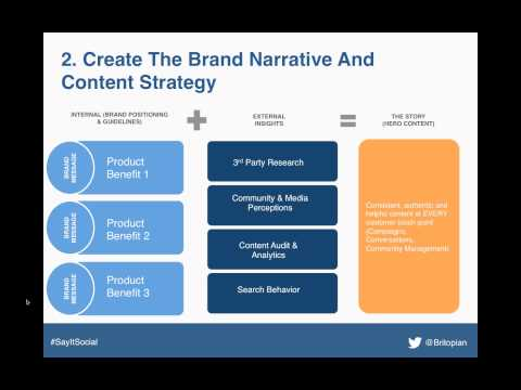 Michael Brito - The Operational Acumen Of Content Marketing - SayItSocial Live