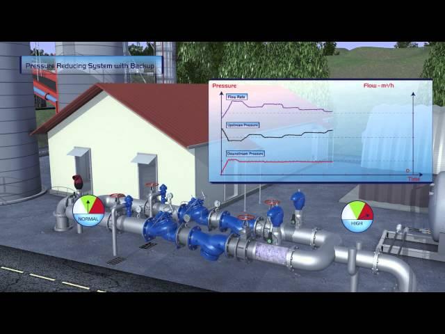 Sistema de reducción de presión de BERMAD con respaldo