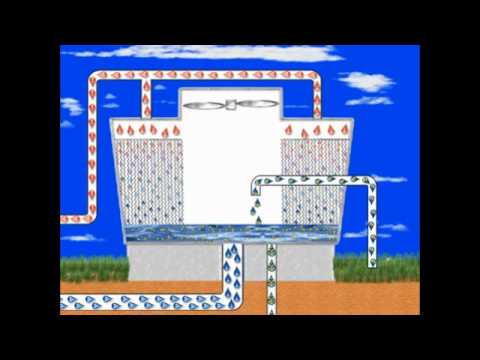 How A Cooling Tower Works Youtube