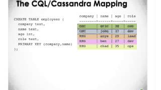 Cassandra Community Webinar | Back to Basics with CQL3