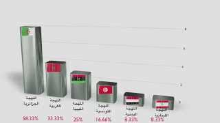 هذه أصعب اللهجات العربية... واللهجة المغربية في الرتبة.....؟!!!