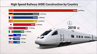 High-Speed Railway (HSR) Construction by Country (1965-2019)