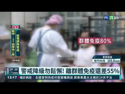 警戒降級勿鬆懈! 離群體免疫還差55%|華視新聞 20210723